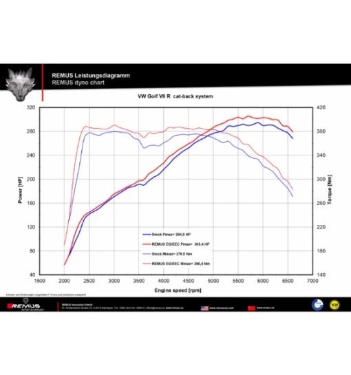 Remus Racing Catback Exhaust - VW Mk7 Golf R Wagon