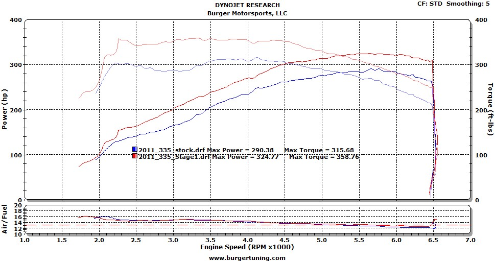 Burger Motorsports JB1 Performance Tune - BMW N20 / N26 / N55 / S55