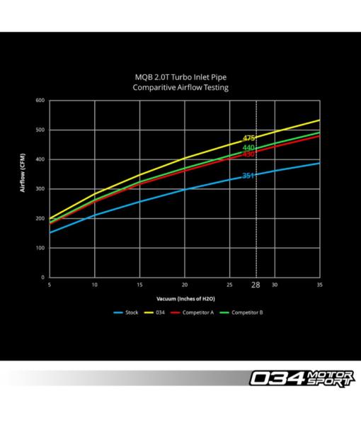 034 Motorsport MQB Turbo Inlet